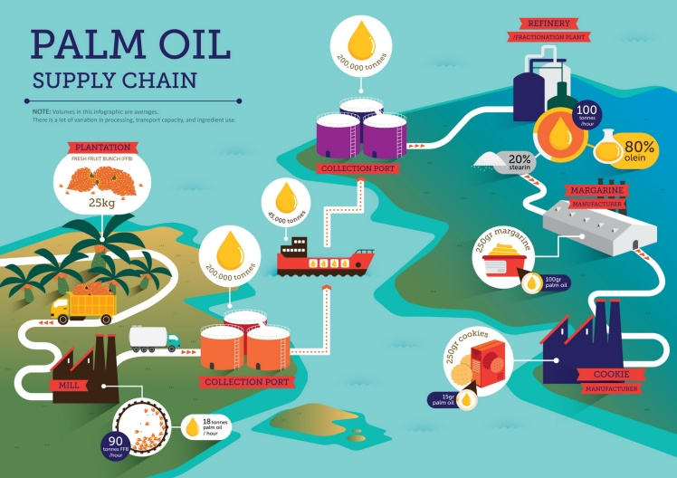 How Is Palm Oil Produced Love Palm Oil